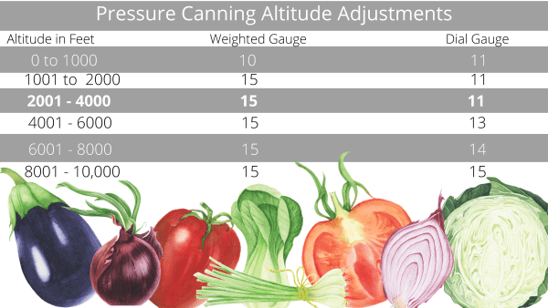 Pressure Canning Altitude Chart